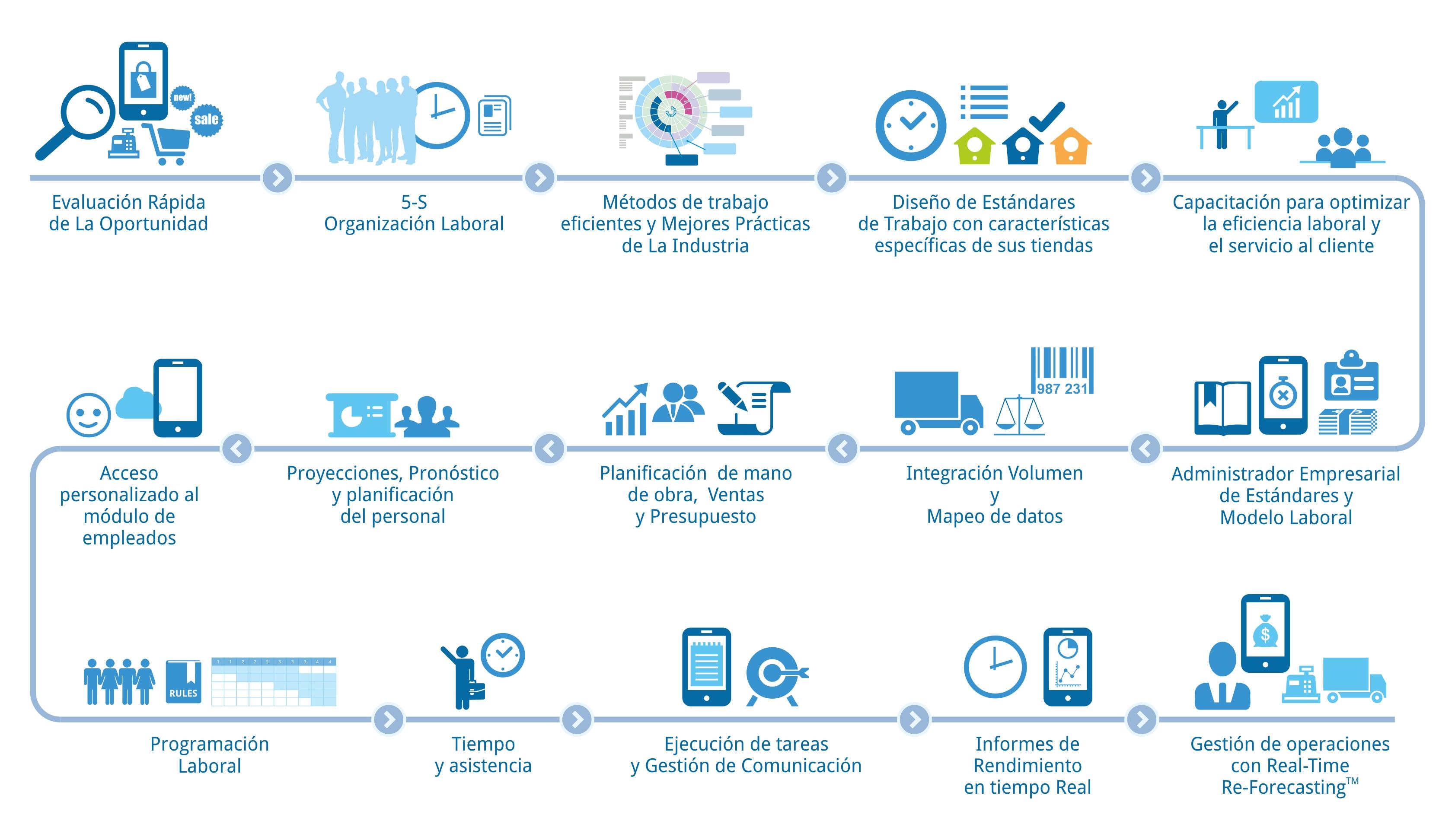 Diagrama de flujo logile process simplified dndole a los retailers un diagrama de flujo personalizable servicios profesionales y soluciones de software de la empresa guiando hacia la excelencia ccuart Choice Image
